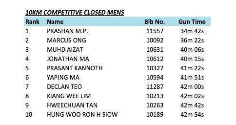 10km-men-close