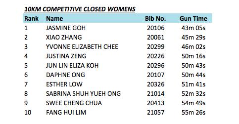 10km-women-close