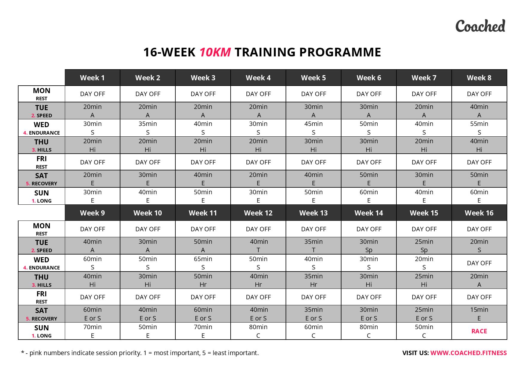 Heres A Quick Overview Of The Training Plan As Recommended By Coached Coached Is The Official Training Partner For The Performance Series 2017